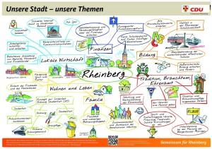 rheinberg_mindmap